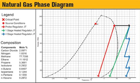 Natural gas phase diagram asproc natural gas phase diagram ccuart Images